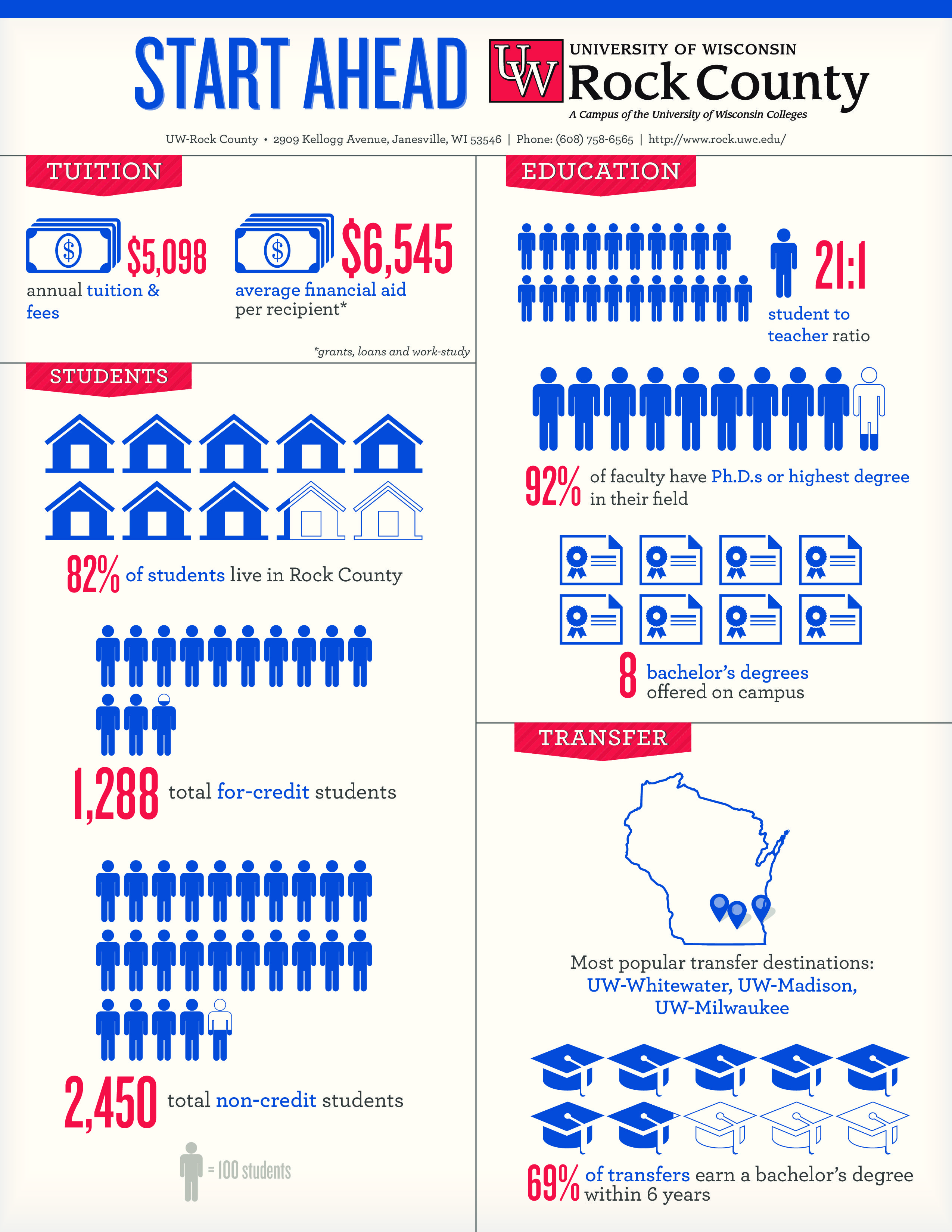 Uw Rock County Infographic And Fact Sheet College Tuition