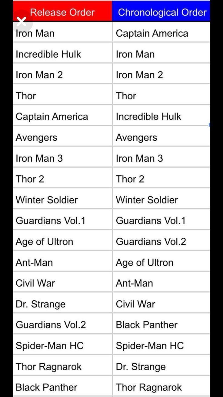 Pin By Amelia Losardo On Fandom Marvel Movies Marvel Movies In Order Marvel Films