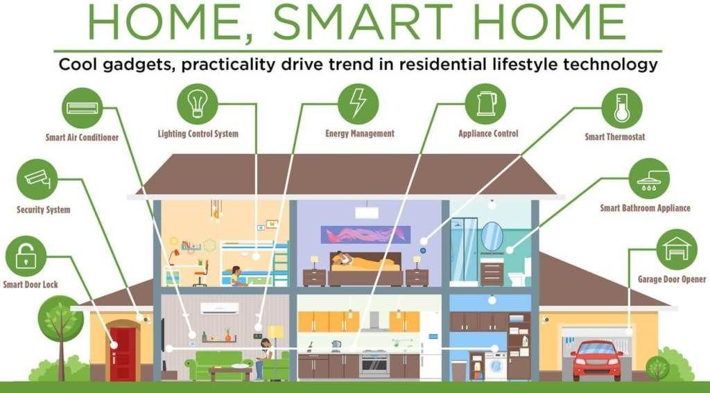 Smart Home Smart Home Ecosystem Home Automation Tech Smart