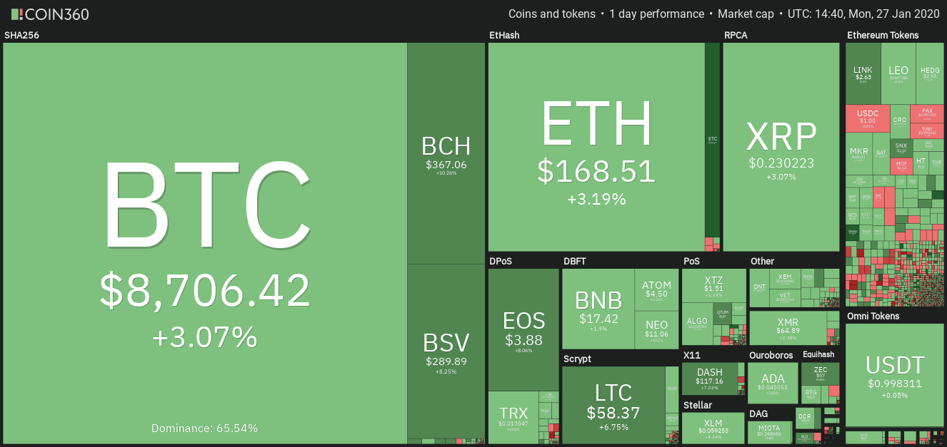 btc eth ltc prices