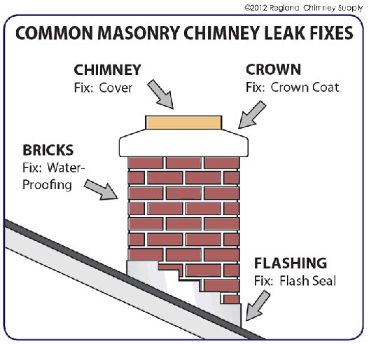 Five Reasons For Chimney Leaks And What To Do About Them Diy Home Repair Home Maintenance Roof Repair