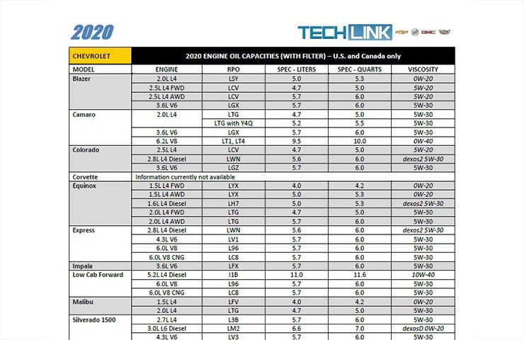 Updated Oil Capacities Chart Techlink In 2021 Chart Best Oils Oils