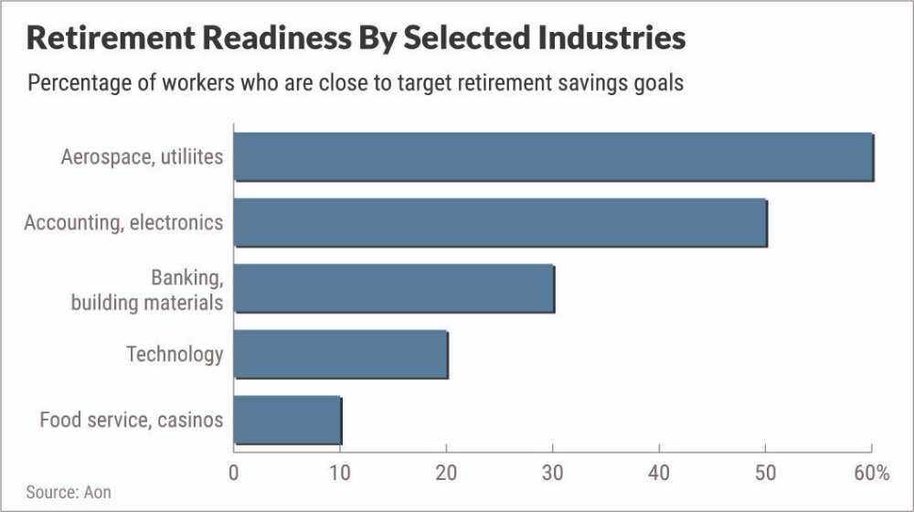 Saving For Retirement How Yours Compare Investor's