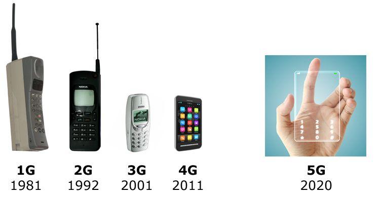 Future 2020 2020s Technology Future Timeline 2050 2100 Future Technology Technology Future Timeline