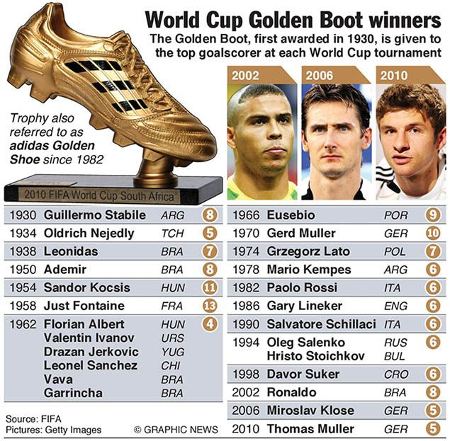 a5c1d3d1c420 Golden boot Winners of #FifaWorldCup from 1930-2010 | FIFA WORLD CUP ...