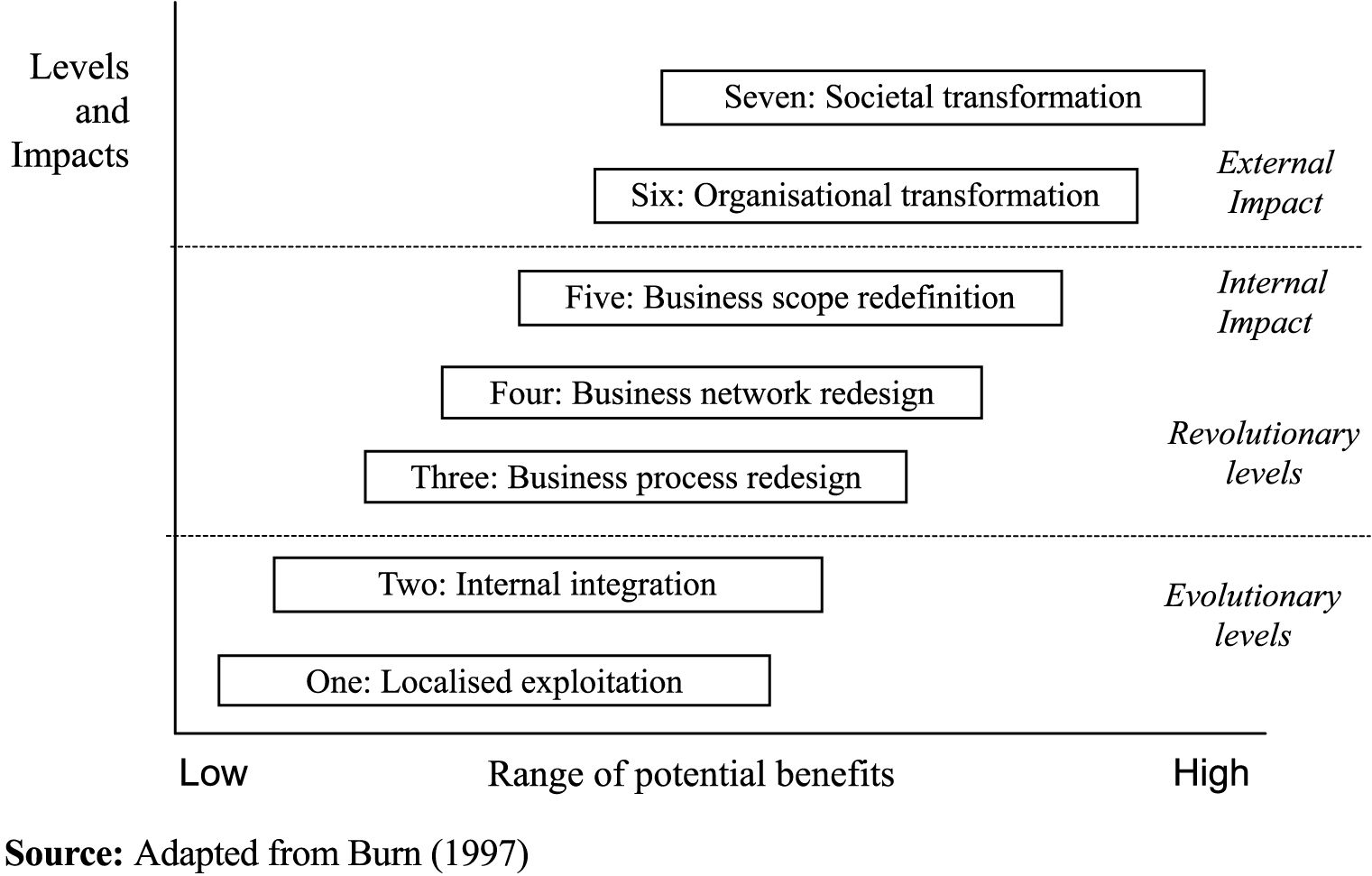 Pin by Glenn on Business analyst (With images) Business