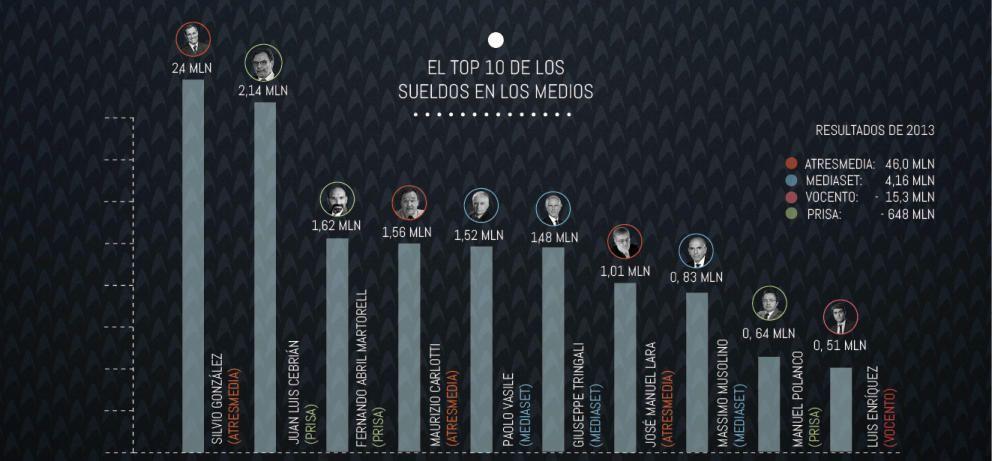 De 510.000 euros a 2,5 millones… El 'top ten' salarial de los ejecutivos de medios | ATTAC Madrid