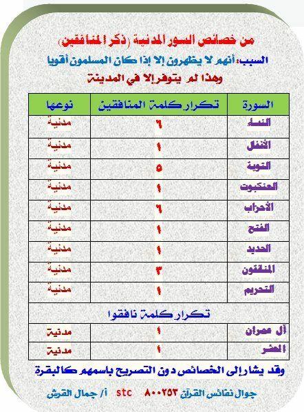 ذكر المنافقين في القرآن