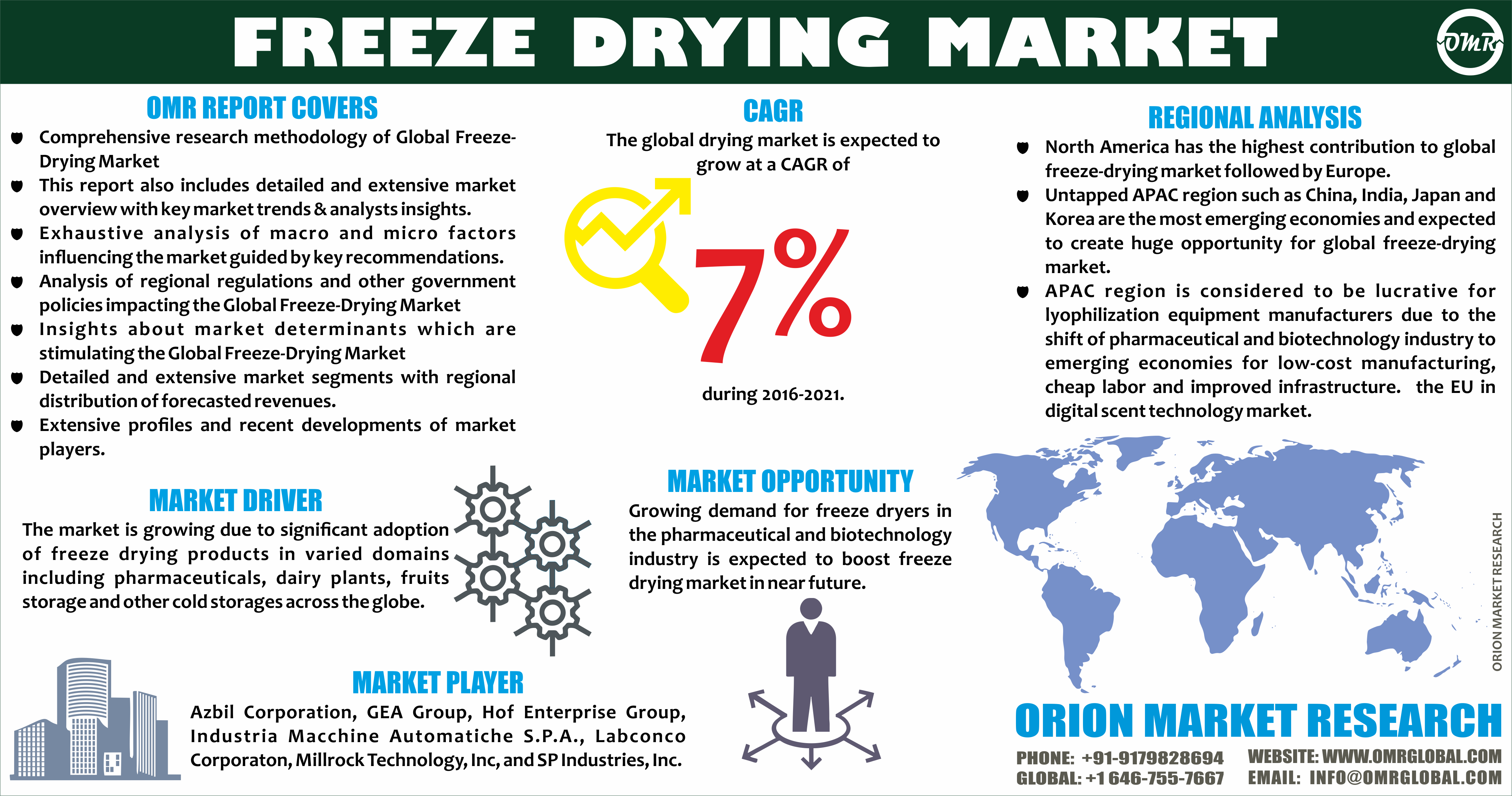 Freeze Drying Market Size Share Industry Report To 2025 Freeze Drying Marketing Marketing Trends