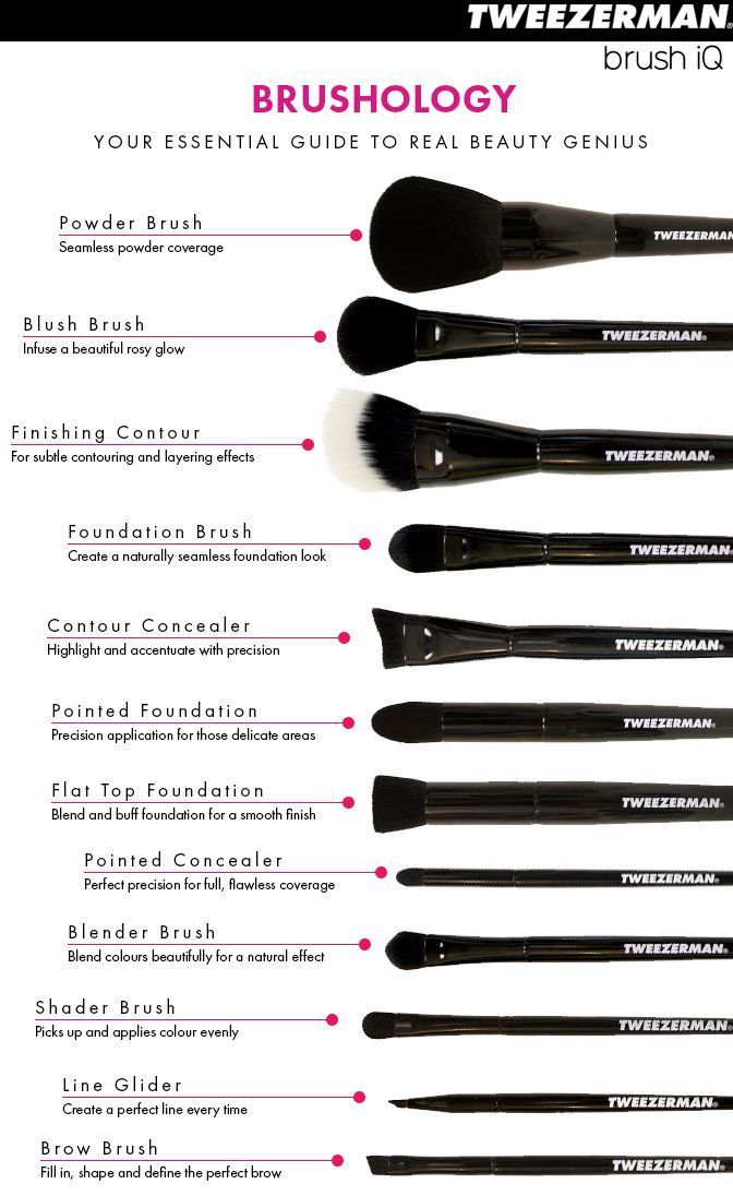 Smart Guide to Makeup Brushes