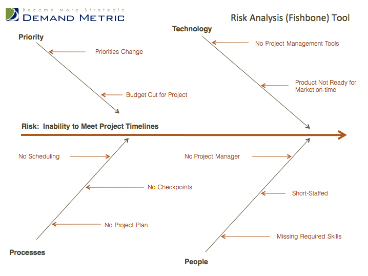 Risk Analysis Fishbone Template  A RootCause Analysis Tool Or