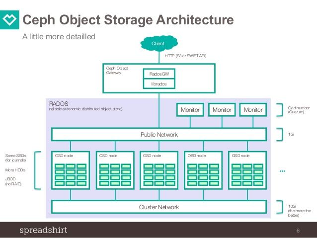 introducing ceph object storage at spreadshirt
