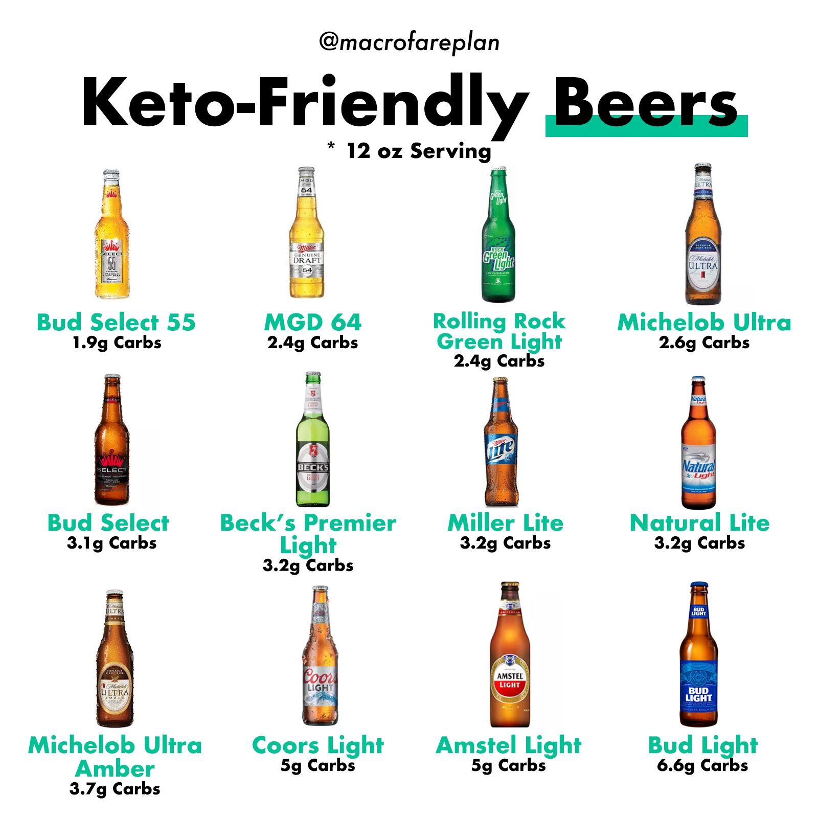 Keto Friendly Beer Macrofare Keto Diet Keto Diet Side Effects Keto Diet Menu