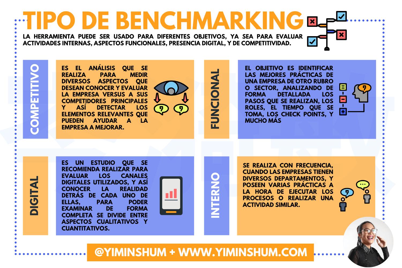 La Palabra Benchmarking Significa Evaluación Comparativa Proviene De La Palabra Benchmark Donde En Inglés Significa Punto En 2020 Competitividad Empresas Actividades