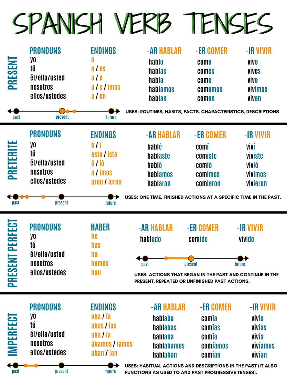 Spanish Verb Tenses by Sarah TeKolste
