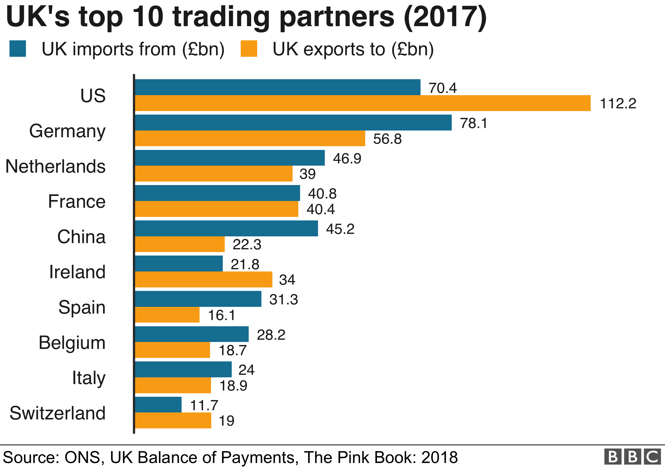 Which countries does the UK do the most trade with