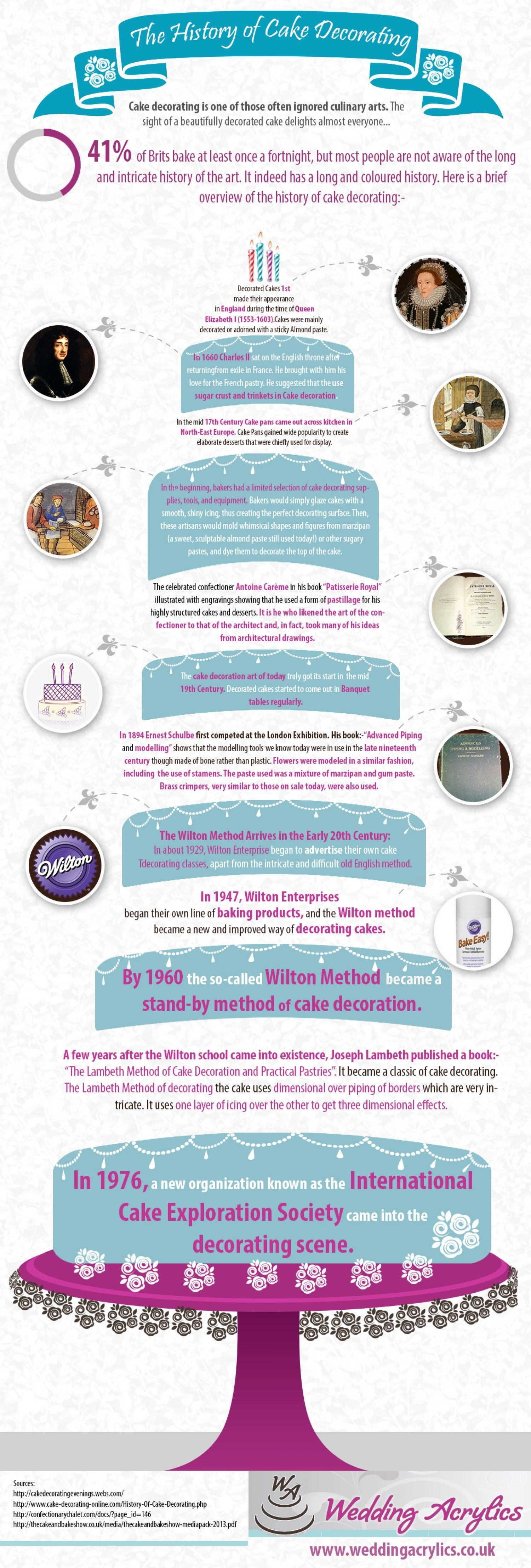 Nice Infographic From Visual Ly With Timeline Of Cake Decorating