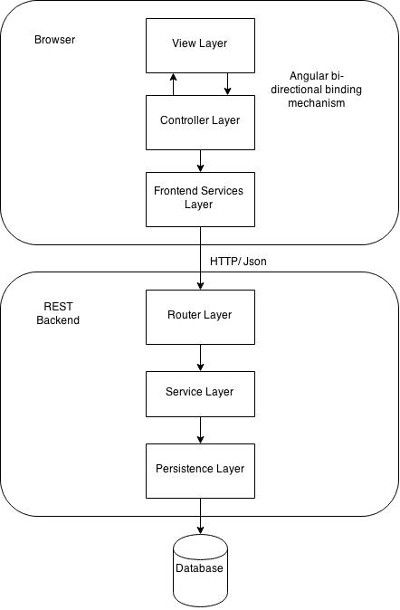 Web App Architecture - the Spring MVC - AngularJs stack | Html, css