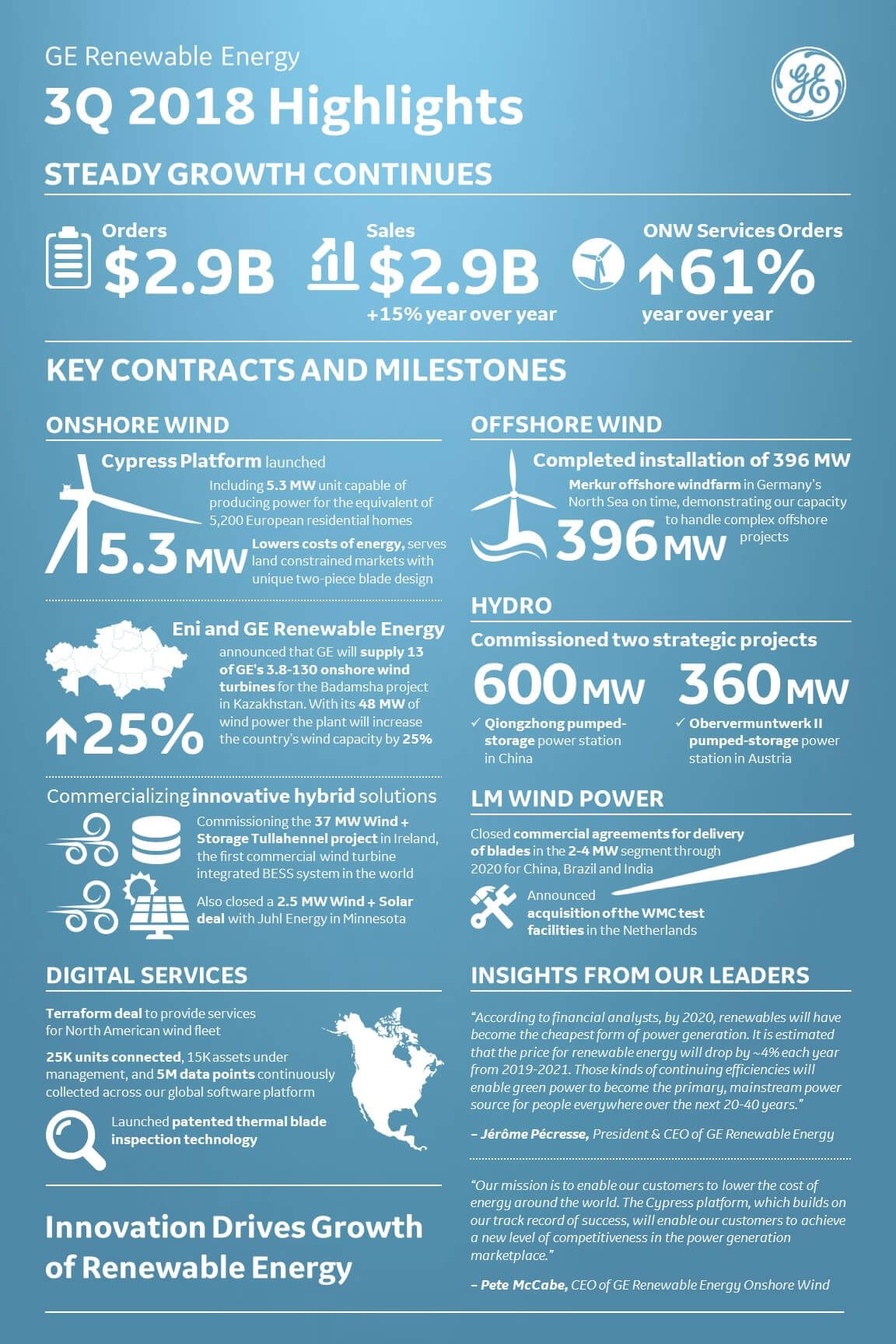 Ge Shares Infograph Of Its Q3 Renewable Highlights Green Power Renewable Energy Windpower Solar Energy Facts Energy Uses Of Solar Energy