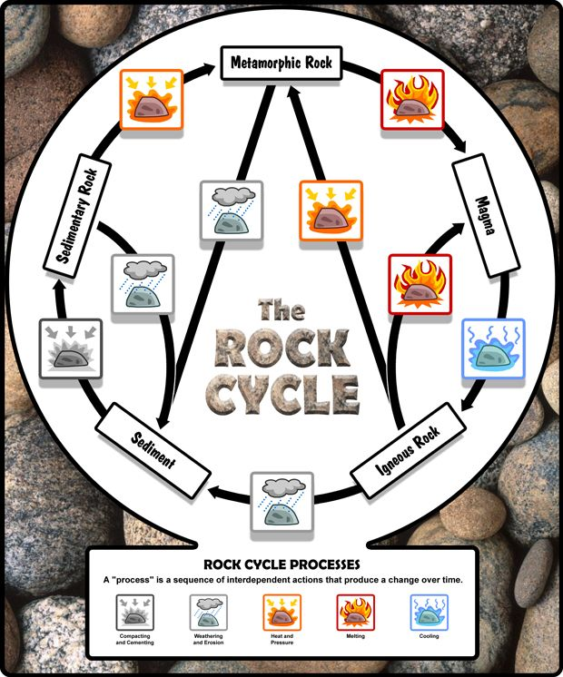 Rock cycle diagram no animation pinteres rock cycle diagram no animation more ccuart Gallery