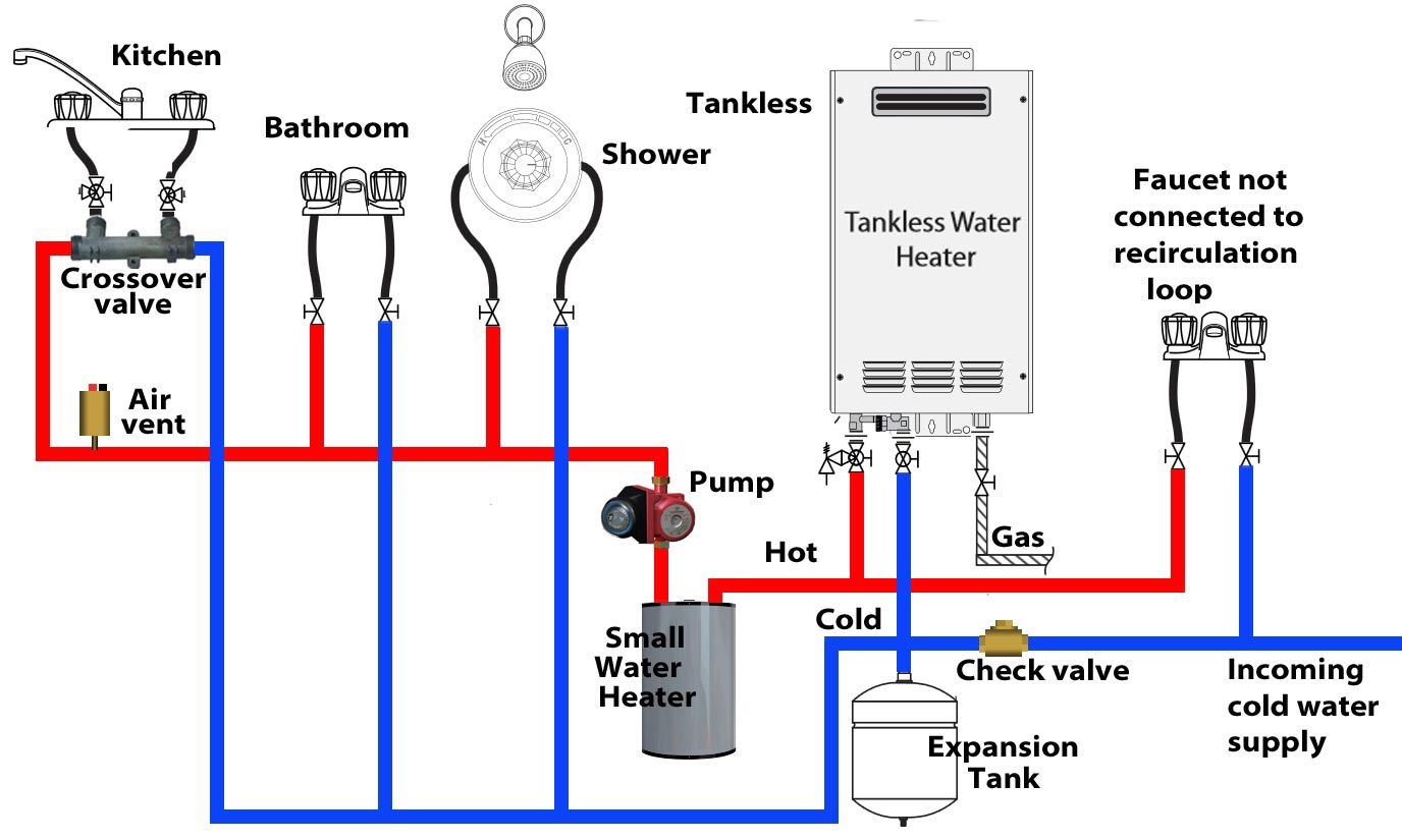 Pin by Mikey Reyes on Tankless Water Heater Hot water