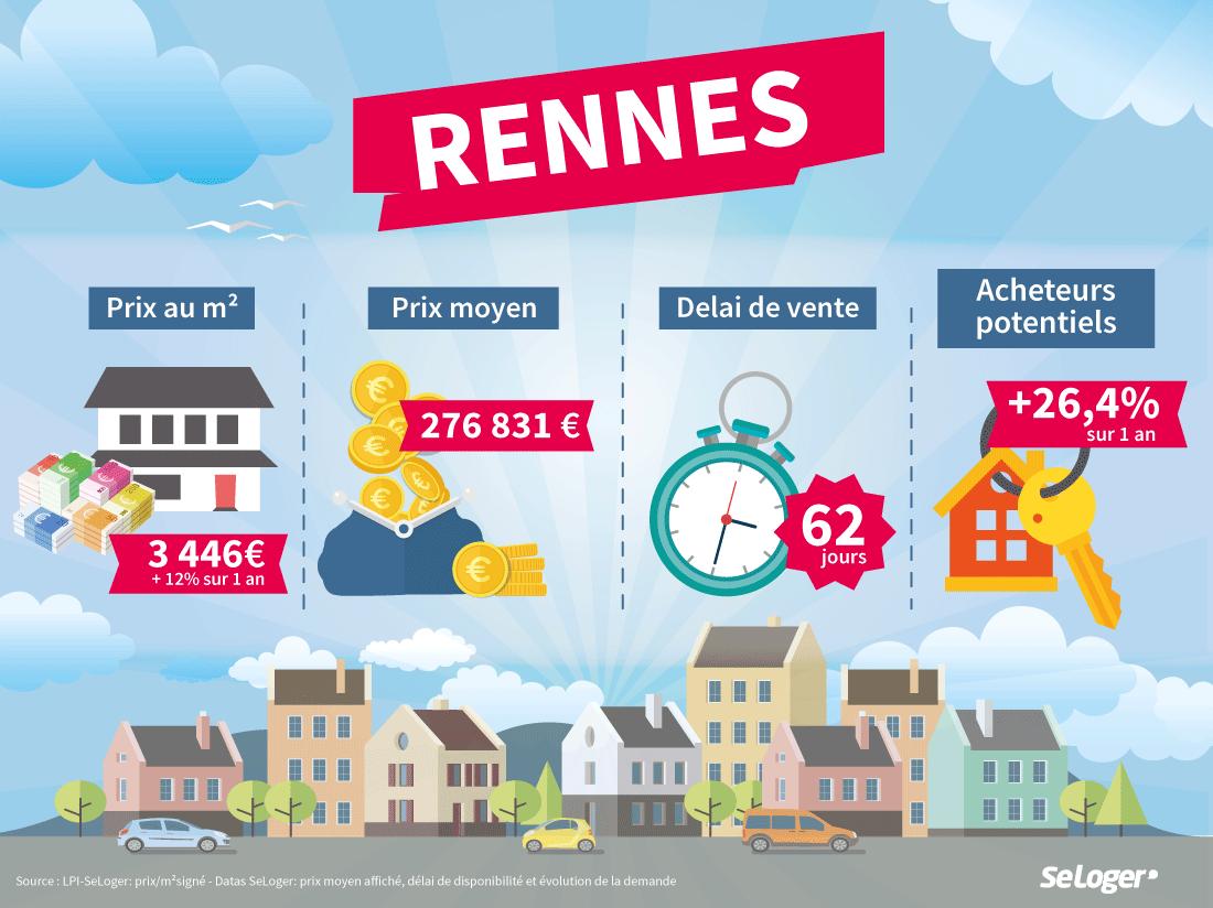 Immobilier Vers Une Penurie De Logements A Rennes En 2020
