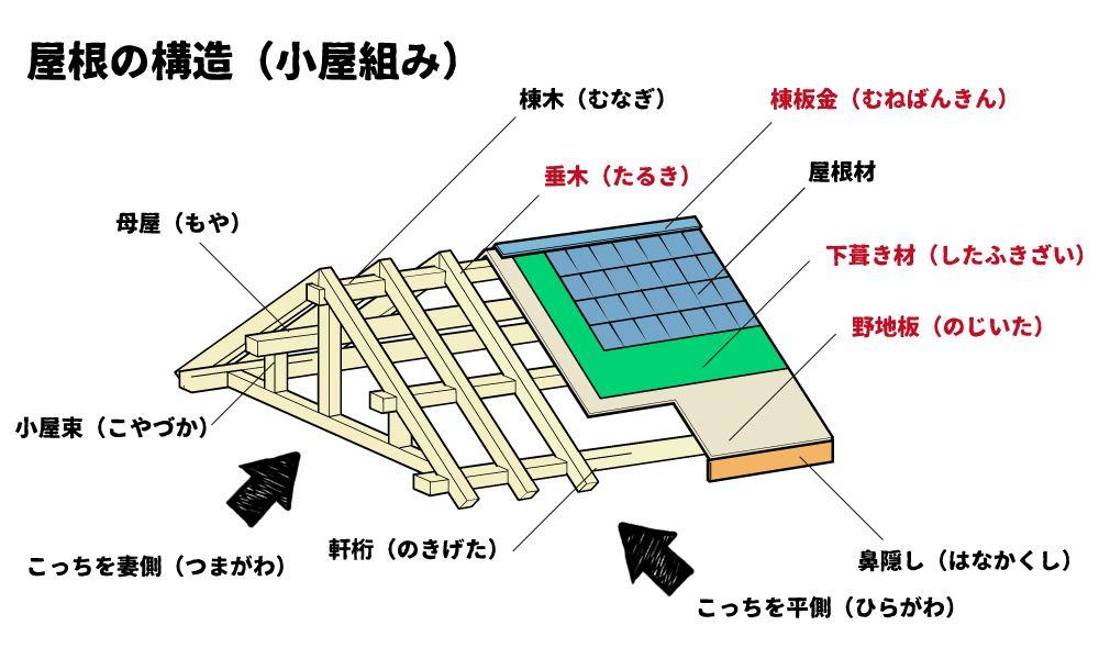 屋根の構造 覚えて絶対損をしない屋根構造と部材用語 22選 屋根の構造 屋根 構造