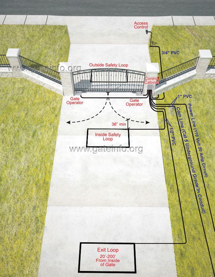 Underground Operator Gate Installation Inside View