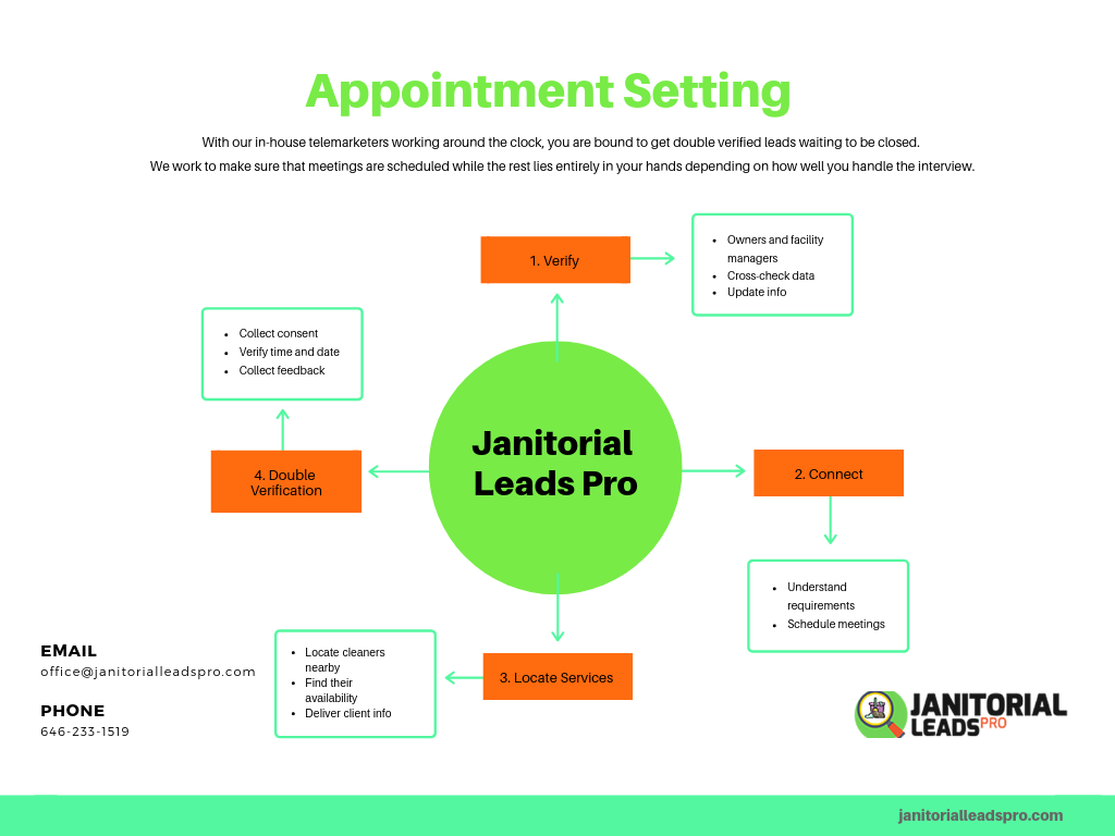 Our Process of Verifying Leads and Setting Appointments