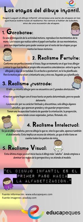 Infografia Educativa Etapas Del Dibujo Infantil Pedagogia Infantil Psicologia Infantil Imagenes Educativas