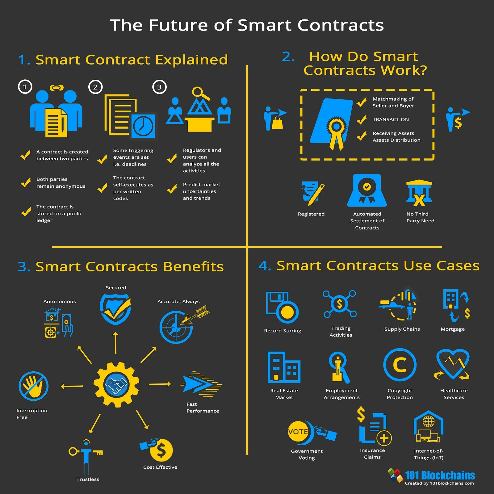 Smart Contracts Are A Key Notion Of Blockchain Technology This Guide Presents How Smart Contracts W Blockchain Blockchain Cryptocurrency Blockchain Technology
