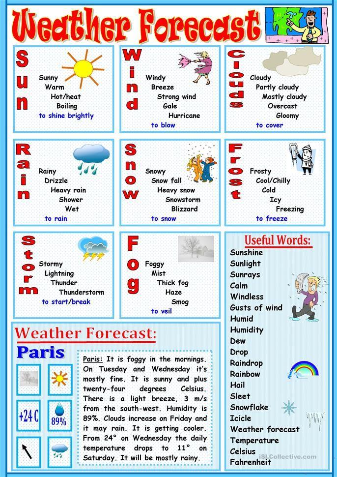 Weather Forecast Enseñanza de inglés, Vocabulario en
