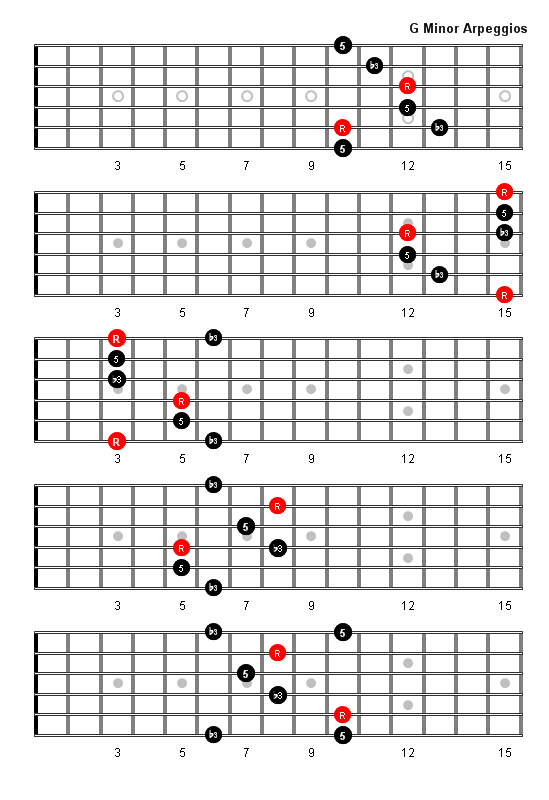 Right click to download | Music | Pinterest | Guitars, Guitar scales ...