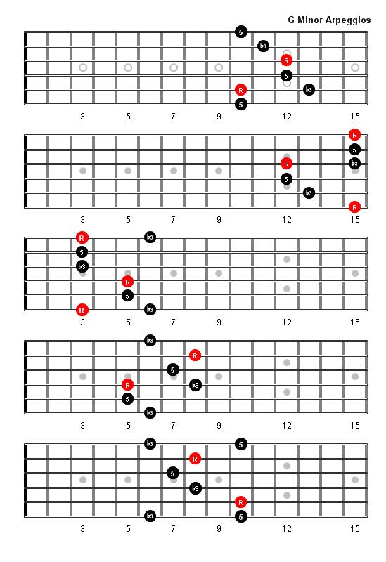 G Minor Arpeggio Guitar Theory Pinterest Guitars Guitar