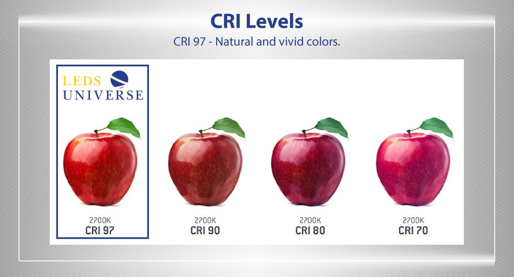 Color Rendering Index Our Led U0026 39 S Lights Are Available With Cri 97  Meaning That The Objects