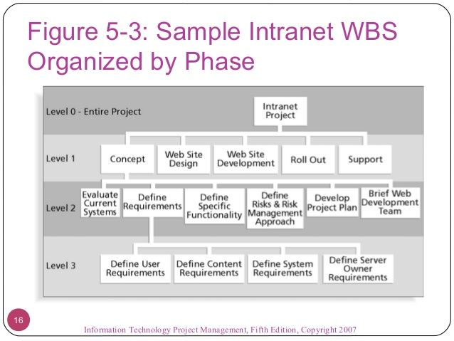 Figure  Sample Intranet Wbs Organized By Phase Information