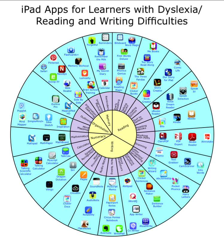 iPad Apps for Dyslexia/Reading Writing Support | Growing