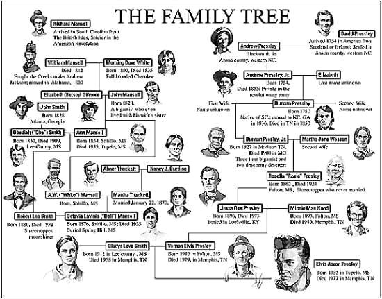 Elvis Presley Family Tree