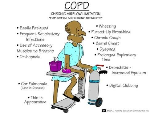 copd:chronic airflow limitation | them, health and infos, Skeleton