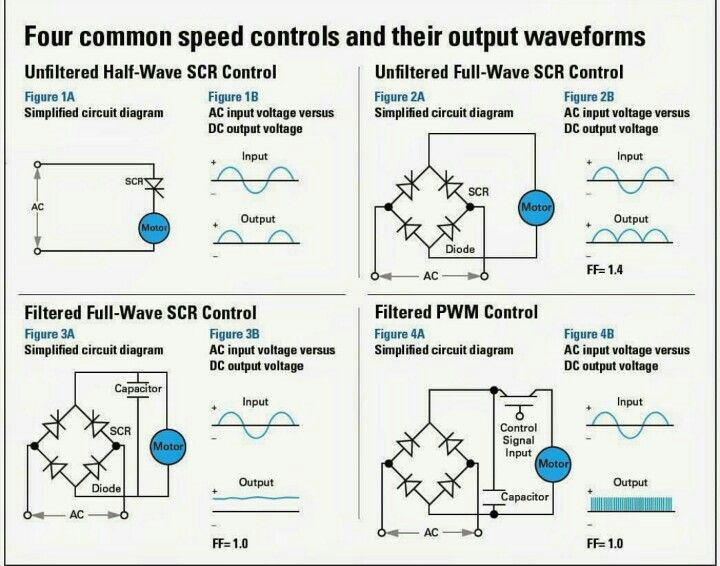 Pin by xristoforos rittas on computer and communications engineering electrical engineering world four common dc motor speed controls and their output waveforms ccuart Images