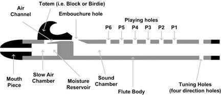 parts of a flute | ... familiarize yourself with the various names ...