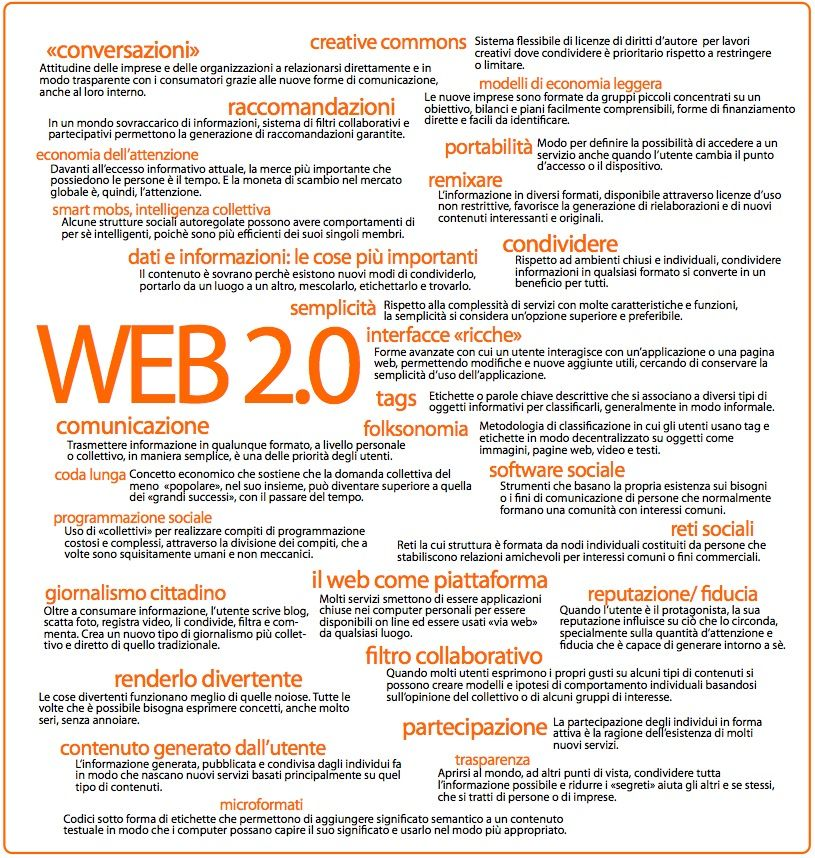 Mappe web 2.0