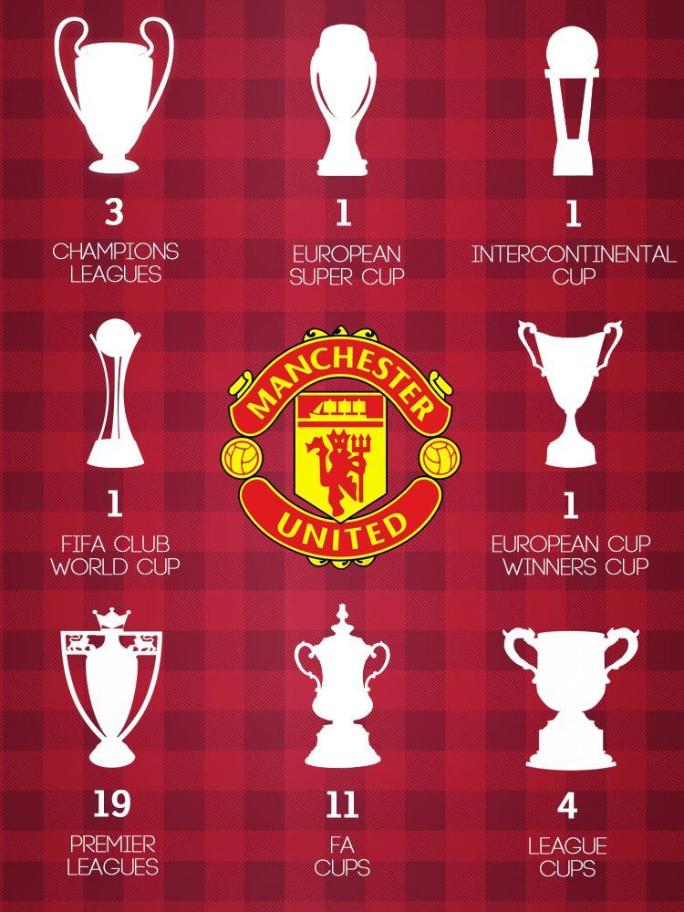 Manchester United Titles By Joaoc23 Manchester United Premier League Stats Comp In 2020 Manchester United Wallpaper Manchester United Team Manchester United Fans