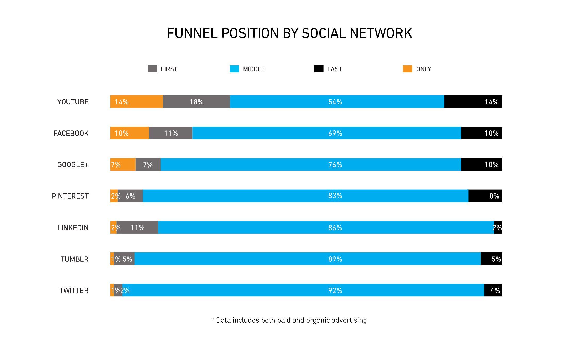 funnel-position-social-network September 2014 Etude AOL