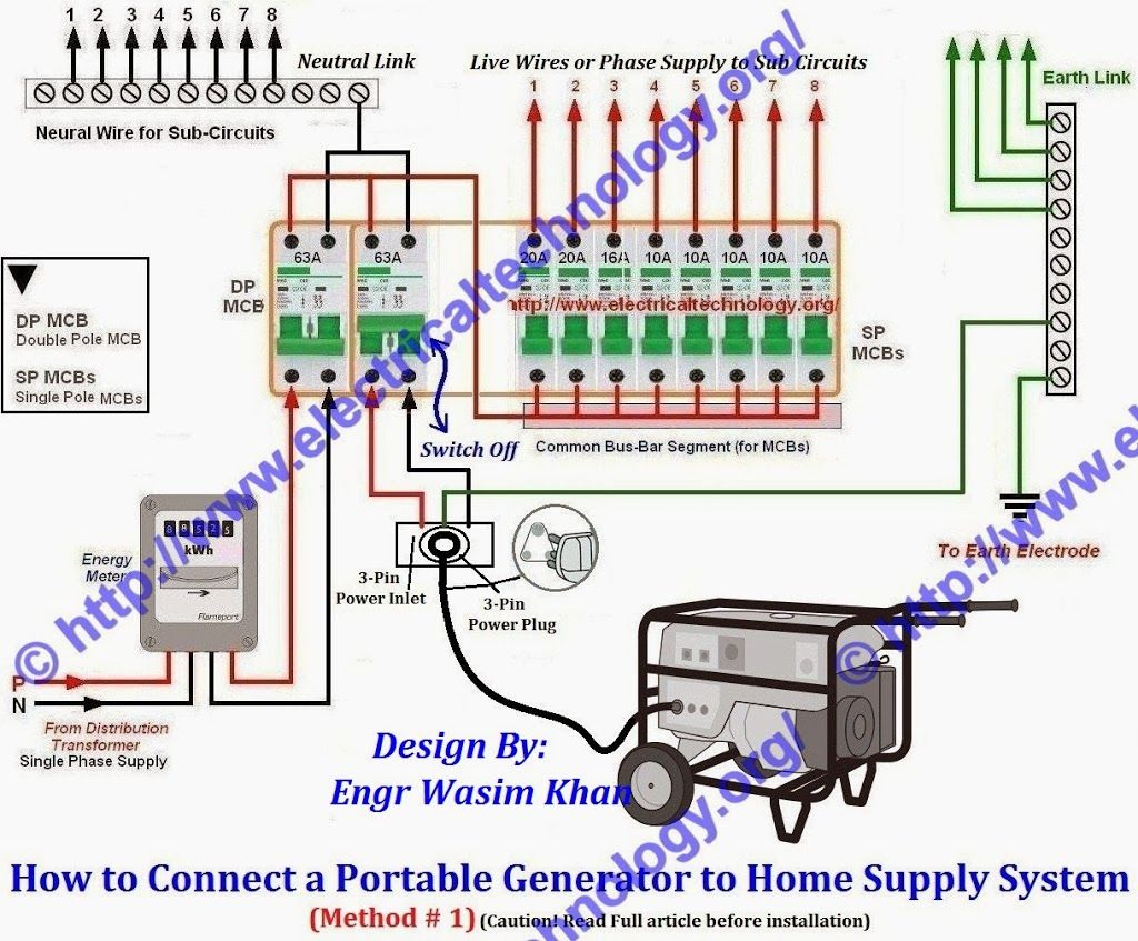 how to connect portable generator to home supply system 3 methods rh pinterest com connecting a generator to house wiring connecting portable generator to house wiring