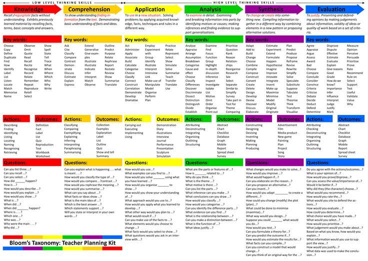 """Bloom's Taxonomy: key words; actions; outcomes; questions. (""""Landscape"""" print option for larger font size.)"""