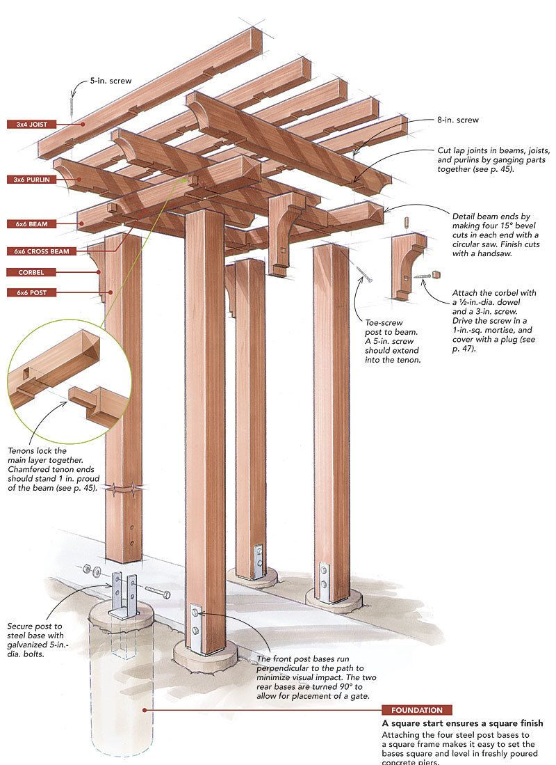 Building a pergola can be a lot like building a piece of for 3 post pergola plans