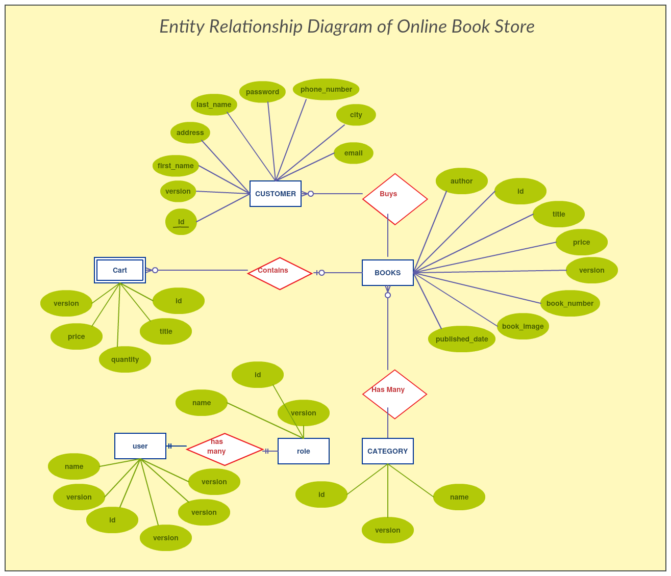Entity Relationship Diagram Of Online Book Store The Diagram Is Widely Used In Database Design And S Relationship Diagram Relationship Books Online Bookstore