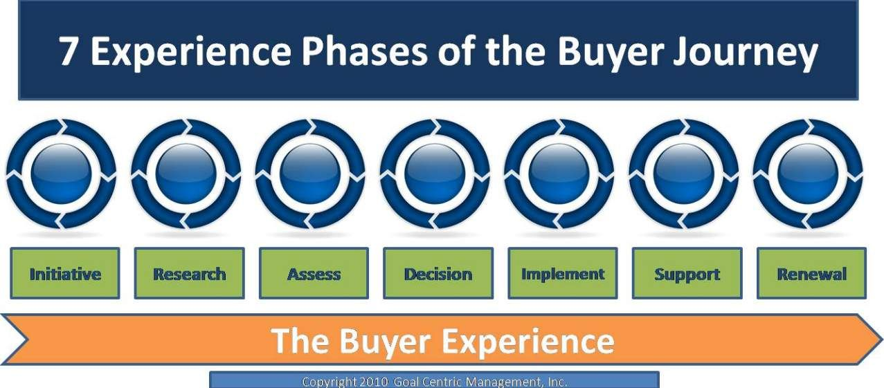 Image result for siriusdecisions customer journey Buyer