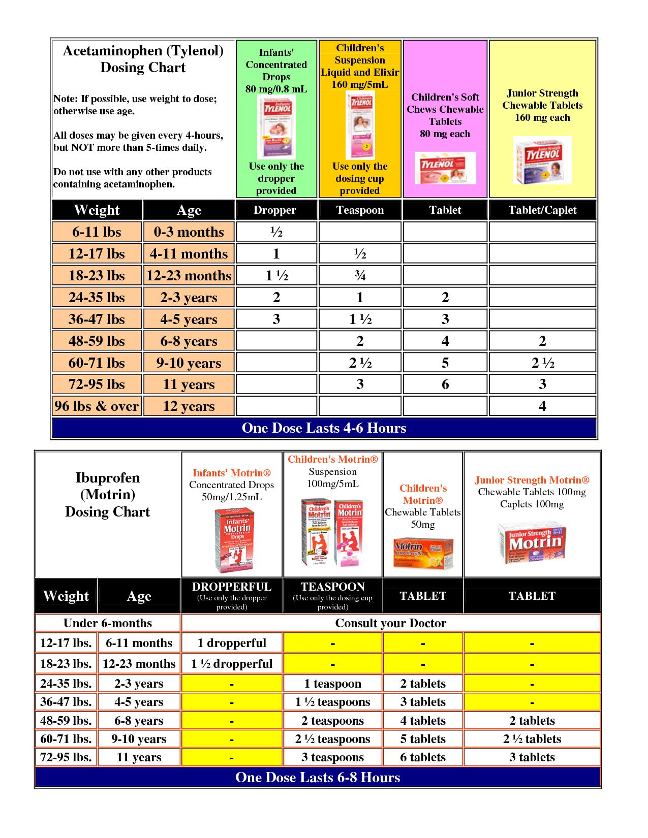 Childrens Tylenol Dosage Chart